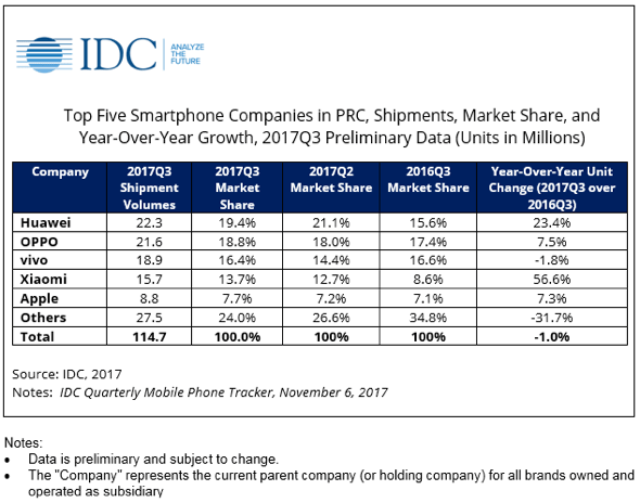 IDC: Apple bounces back in China with 7.3% YOY growth in Q317 smartphone unit share