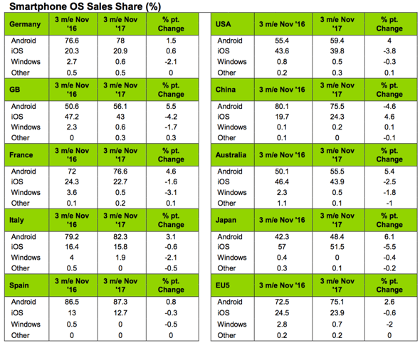 Kantar: Apple iPhone X sales 'stellar' in Great Britain, China and Japan during first month of availability