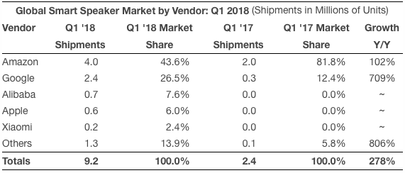 Global Smart Speaker Shipments by Vendor in Q1 2018