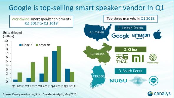 Google overtakes Amazon to lead in smart speaker market unit sales