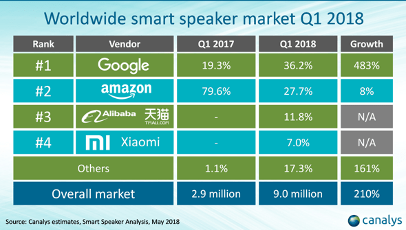 Google overtakes Amazon to lead in smart speaker market unit sales