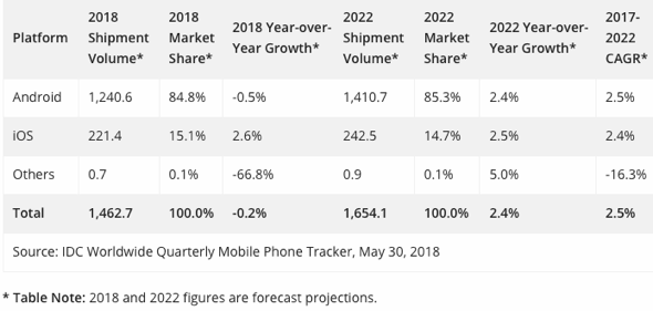 IDC: Worldwide Smartphone Platform Shipments, Market Share, and 5-Year CAGR, 2018 and 2022