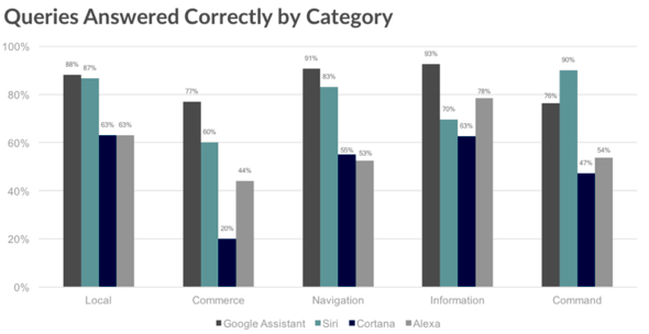 Personal assistant queries answered correctly by category