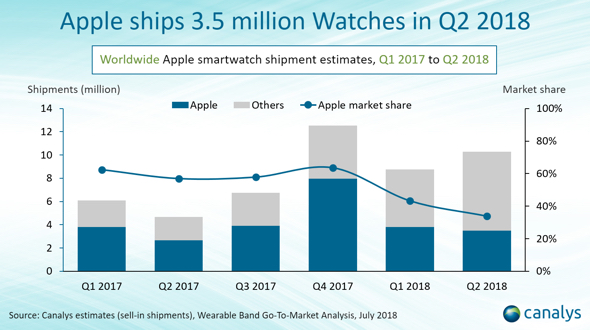 Canalys: Apple shipped 3.5 million Apple Watch units in Q218