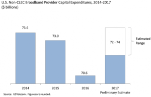 Broadband CapEx Investment Looking Up in 2017
