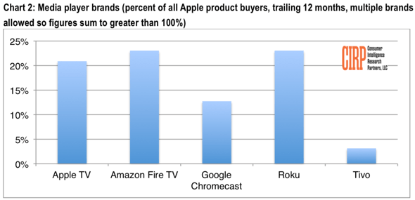 CIRP: Media player brands (percent of all Apple product buyers, trailing 12 months