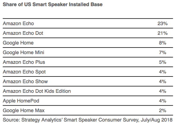 Strategy Analytics: Amazon dominates U.S. with 63% of smart speakers in use
