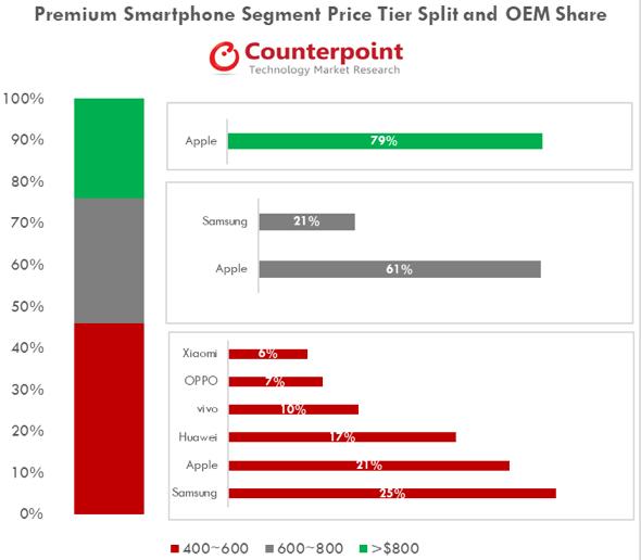 Q3 2018 Premium Smartphone Segment Competition Trends Across Price Tiers