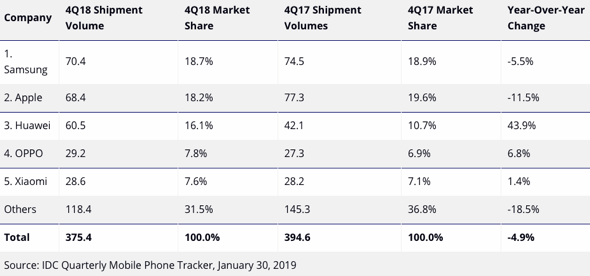 Top 5 Smartphone Companies, Worldwide Shipments, Market Share, and Year-Over-Year Growth, Q4 2018 (shipments in millions of units)