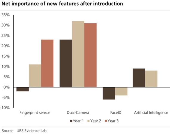 UBS: Net importance of new features after introduction