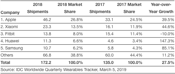 IDC: Top 5 Wearable Companies by Shipment Volume, Market Share, and Year-Over-Year Growth, 2018