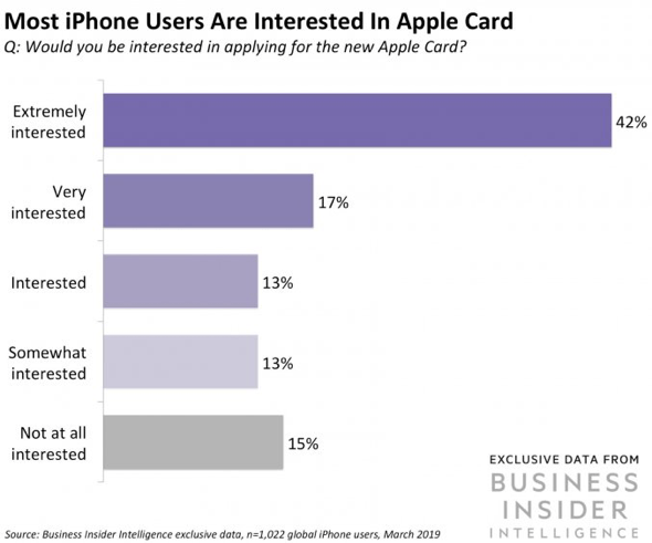 Business insider Survey shows iPhone users want the Apple Card