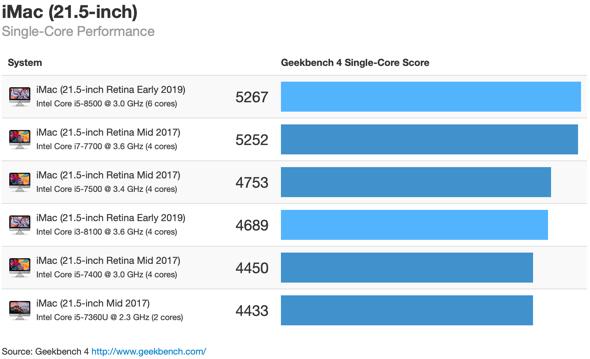 iMac Geekbench benchmarks