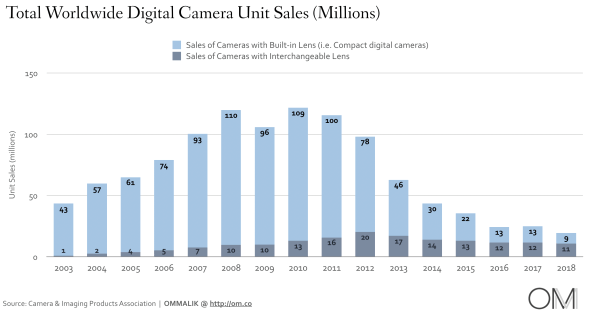 Total Worldwide Digital Camera Unit Sales, 2003-2018