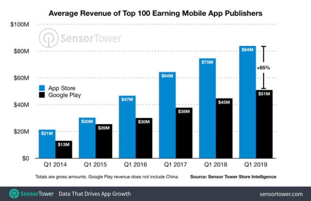 Global Spending Per Top 100 App Publisher