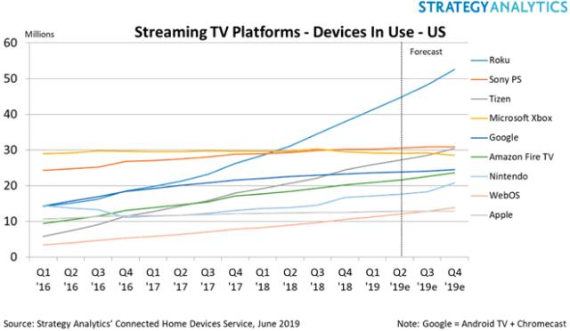 Strategy Analytics Streaming TV platforms U.S. Q116 - Q419 estimated