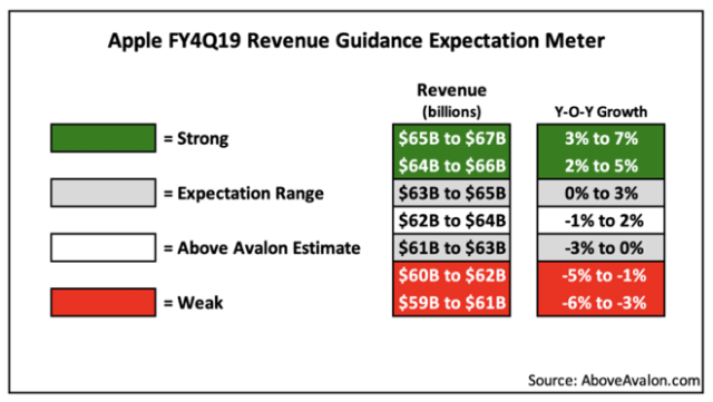 Above Avalon's Apple Q419 Revenue Guidance Expectation Meter
