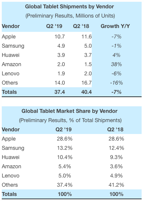 Strategy Analytics: Preliminary Global Tablet Shipments and Market Share: Q2 2019
