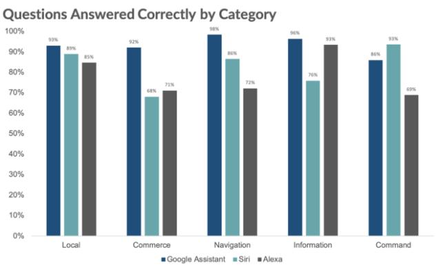 Which is the smartest? Apple Siri vs. Amazon Alexa vs. Google Assistant
