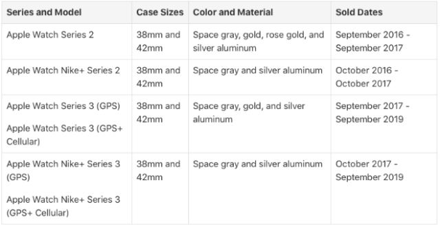 Apple announces Screen Replacement Program for Aluminum Models of Apple Watch Series 2 and Series 3