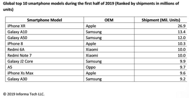 smartphone unit sales 1H19