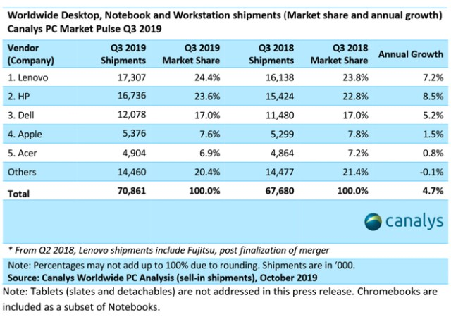 Canalys: Global PC market posts record growth in 7 years, shipments up 4.7% in Q3 2019