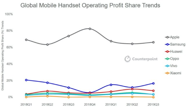 Apple Continues to Dominate Global Handset Industry Profit Share