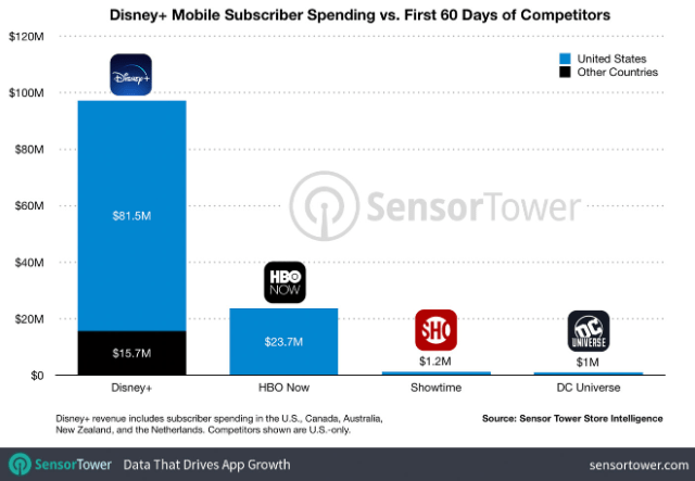 SensorTower: Disney+ Grosses Nearly $100 Million on Mobile in Its First Two Months