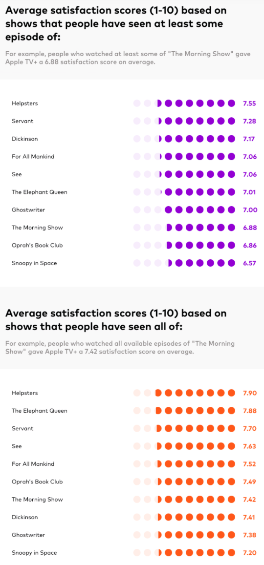 Apple TV show ratings