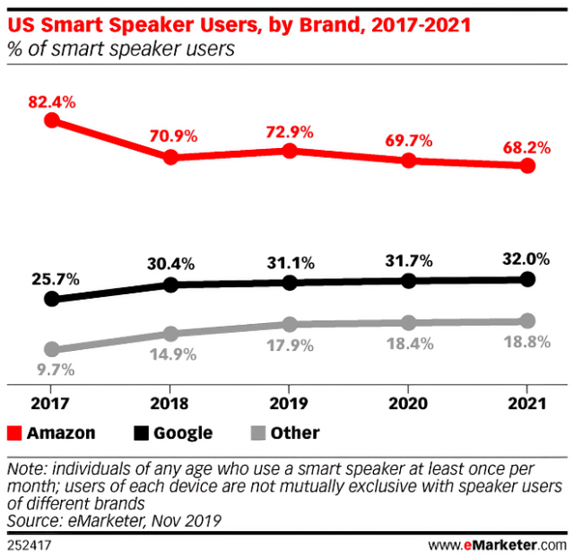 Amazon Echo continues to dominate U.S. smart speaker market share