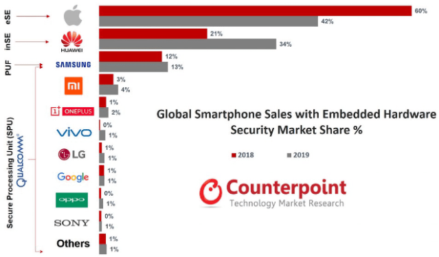 iPhone secure smartphones market share. Source:  Counterpoint Research -Global Secure Smartphone Sales by Model Tracker 2019
