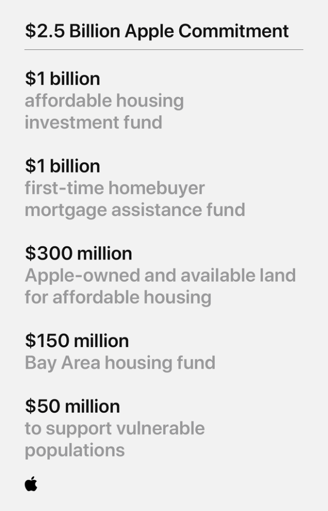 Apple's $150 million affordable housing fund launches