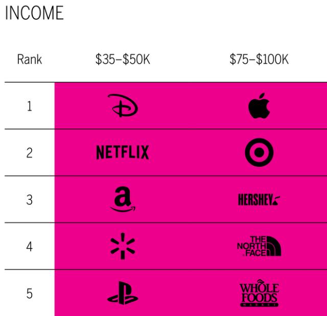 Favorite brands. MBLM Income