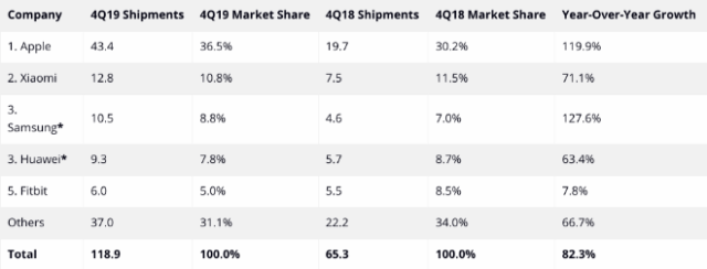 AirPods market share. IDC: Top 5 Wearables Companies by Shipment Volume, Market Share, and Year-Over-Year Growth, Q4 2019 (shipments in millions)