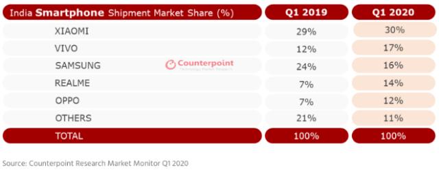 Apple's Q1 iPhone sales up 78% in India