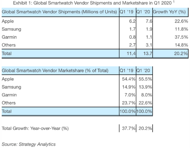 Apple Watch market share dominance grew in Q120 despite COVID-19 pandemic
