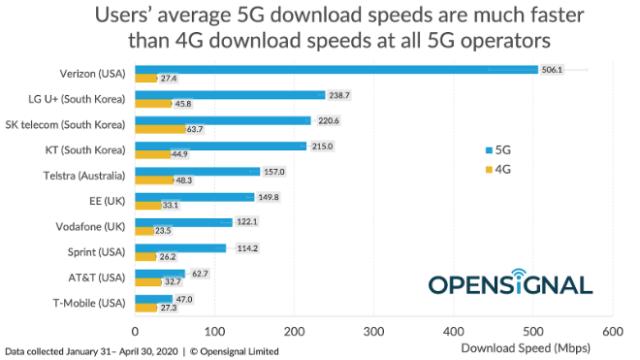 Opensignal 5G analysis