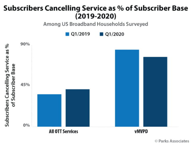 Among new OTT subscribers, 27% subscribed to Apple TV+ since start of COVID-19 crisis
