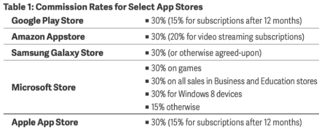Commission Rates for Select App Stores