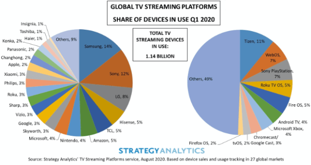 Strategy Analytics: Apple TV holds 2% market share in streaming video platforms