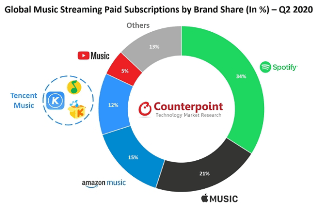 Global music streaming paid subscriptions by brand share - 2nd quarter 2020