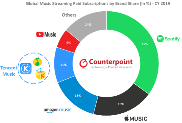 Global music streaming paid subscriptions by brand - CY 2019