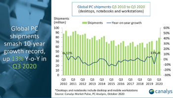 Canalys: PC market shipments grow a stellar 13% in Q3 2020 to break 10-year record
