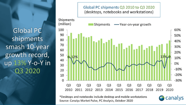 Canalys: PC market shipments grow by 13% in Q3 2020 to break 10-year record