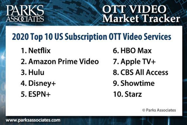 Parks Associates Announces Top 10 US Subscription OTT Video Services for 3Q 2020