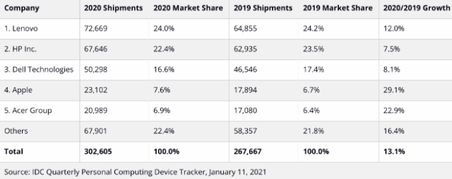 Top 5 Companies, Worldwide Traditional PC Shipments, Market Share, and Year-Over-Year Growth, Calendar Year 2020