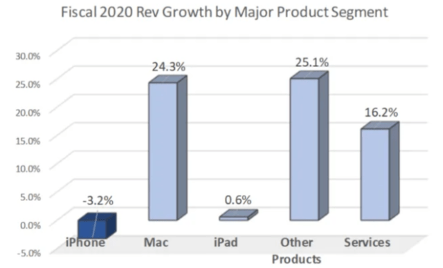 Apple 2020 revenue growth by product segment