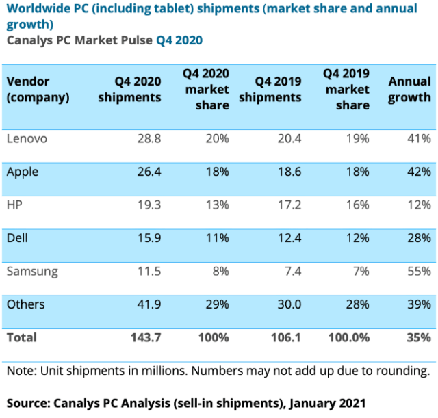 Worldwide PC (including tablet) shipments (market share and annual growth) Canalys PC Market Pulse Q4 2020