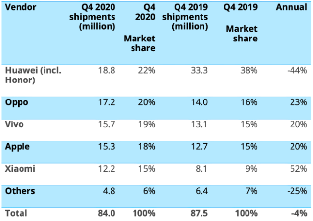 People's Republic of China (mainland) smartphone shipments and annual growth - Canalys Smartphone Market Pulse: Q4 2020