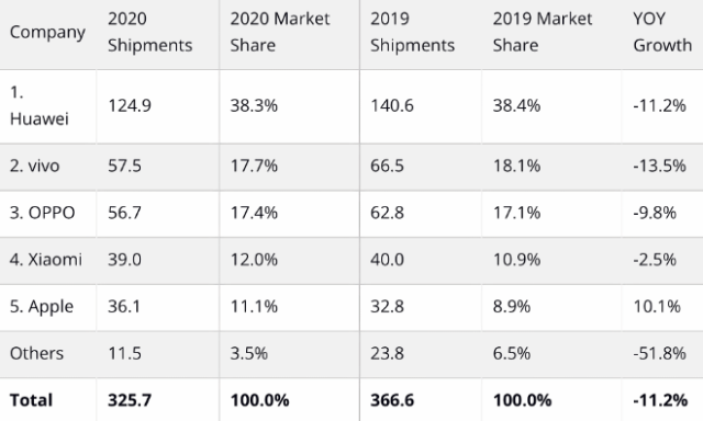 Source: IDC Quarterly Mobile Phone Tracker, 2020Q4 Note: Data are preliminary and subject to change *All figures are rounded off